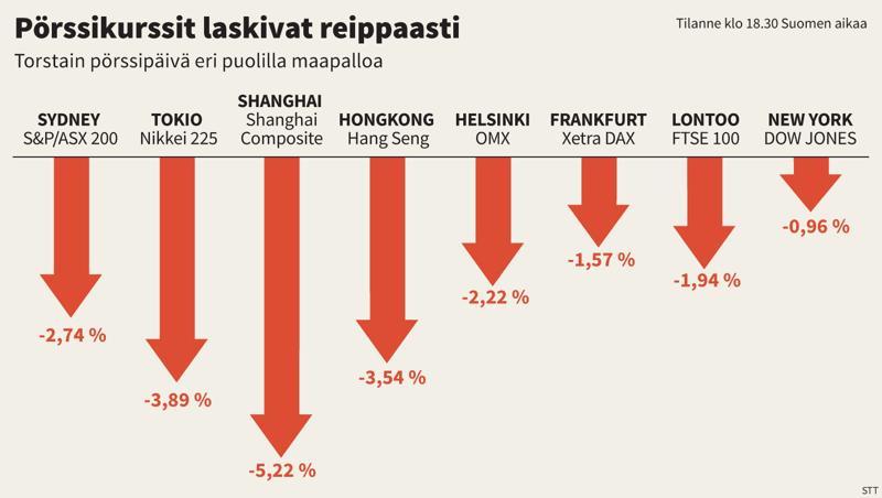 Tältä näytti torstain pörssipäivän tilastot.