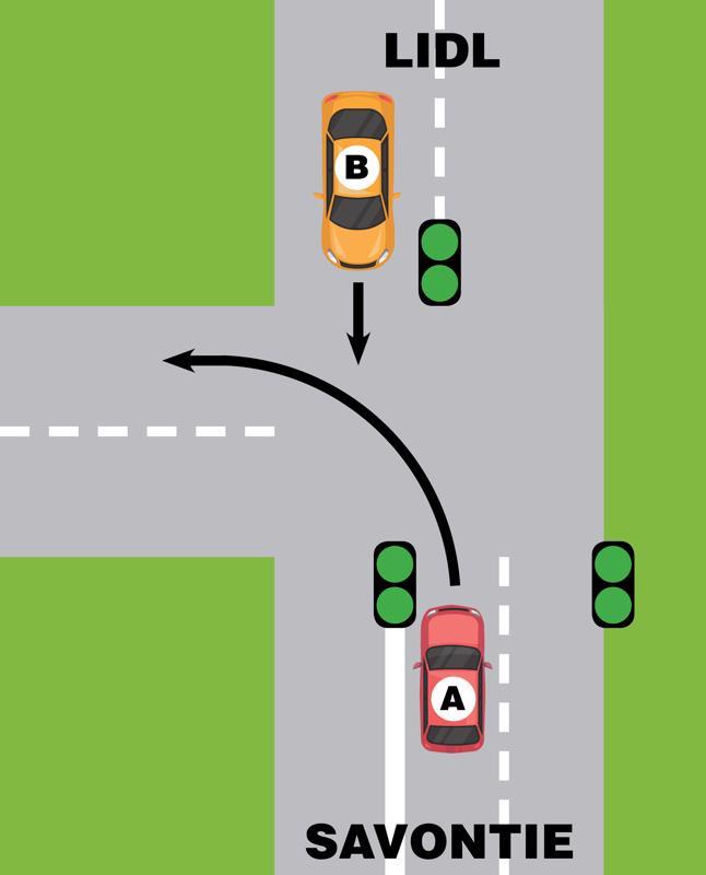 Ajoneuvo A väistää tässä tilanteessa ajoneuvoa B, ajaa ajoneuvo B sitten suoraan tai kääntyy.