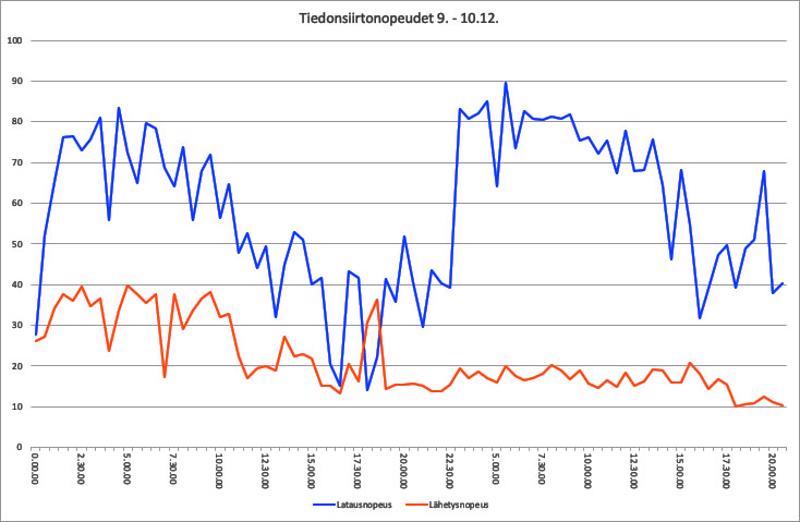 Kirjoittajat ovat seuranneet langattoman verkon tiedonsiirtonopeutta kotonaan Haapaveden keskustassa. Kuvassa maanantain 10. joulukuuta tilanne.