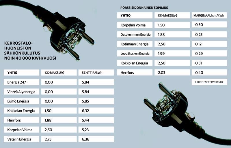Sähkön hintaesimerkkejä Energiaviraston hintavertailusta.