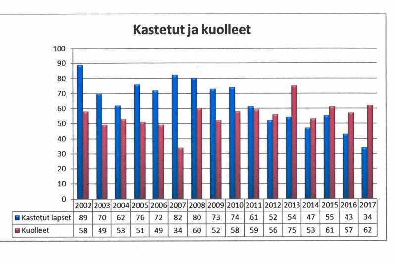 Tilastotiedon mukaan vuonna 2002 kastettiin Pietarsaaren suomalaisessa seurakunnassa 89 lasta, samalla kymmenlukemalla käytiin myös vuosina 2007 ja 2008. Vuonna 2017 määrä tipahti 34:ään.