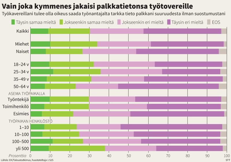 EK:n teettämän kyselyn mukaan vain joka kymmenes kannattaa palkka-avoimuutta.