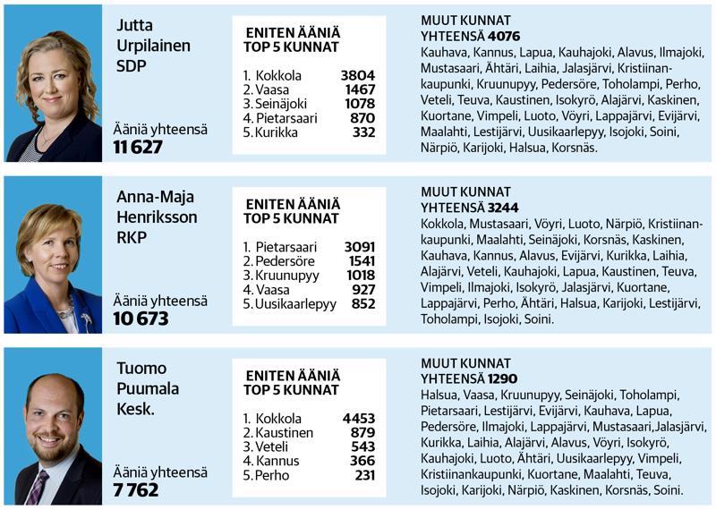 Keskipohjanmaan levikkialueen Vaasan vaalipiirin kansanedustajien, Jutta Urpilaisen (SDP), Anna-Maija Henrikssonin (RKP) ja Tuomo Puumalan (Kesk.) äänijakauma eduskuntavaaleissa 2015.