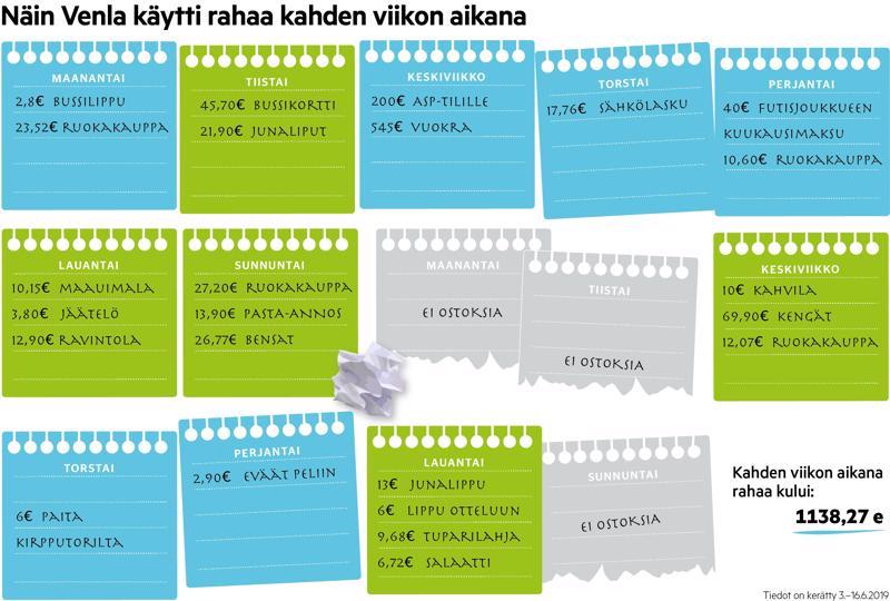 Tampereella yhteiskuntatietieteitä opiskeleva Venla Vepsäläinen avasi menonsa kahden viikon ajalta.