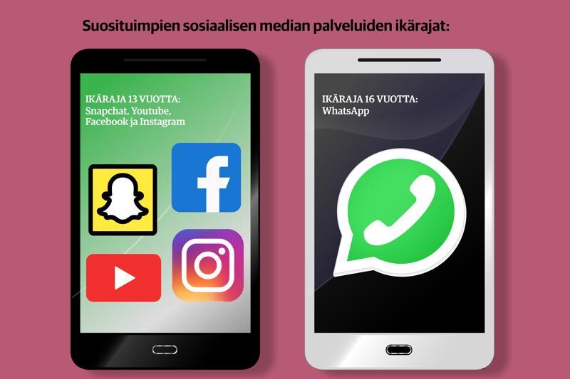 Useimpien sosiaalisen median sovellusten ikäraja on 13 vuotta.