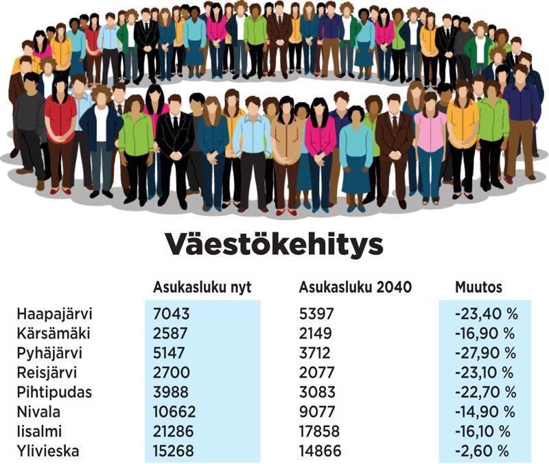 Tilastokeskus julkaisi maanantaina väestöennusteen, joka ei lupaa hyvää yhdellekään alueemme kunnista.