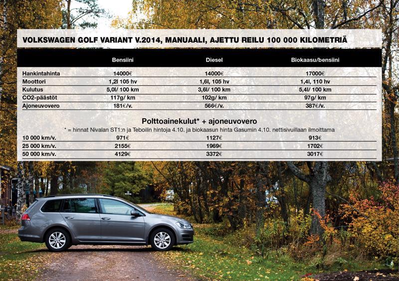 Bensiini-, diesel- ja biokaasukäyttöiset Volkswagen Golfit vertailussa. Tiedot kulutuksesta, päästöistä ja ajoneuvoverosta ovat peräisin Nettiauto.com -sivuston myynti-ilmoituksista.