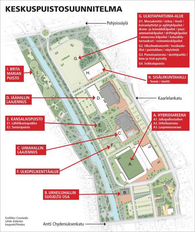 Kokkolan keskuspuistosuunnitelman ykkösprioriteetti on hybridiareenan saaminen alueelle.