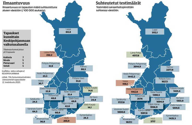 Koronavirusta esiintyy Keski-Pohjanmaalla selvästi muuta maata vähemmän. Toisaalta maakunnassa on tehty myös vähemmän koronatestejä kuin monessa muussa maakunnassa.