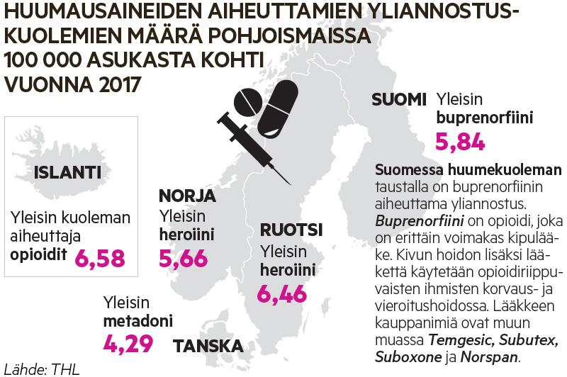Suomessa huumeiden yliannostukseen kuolee vuosittain 5,8 ihmistä 100000 asukasta kohden.