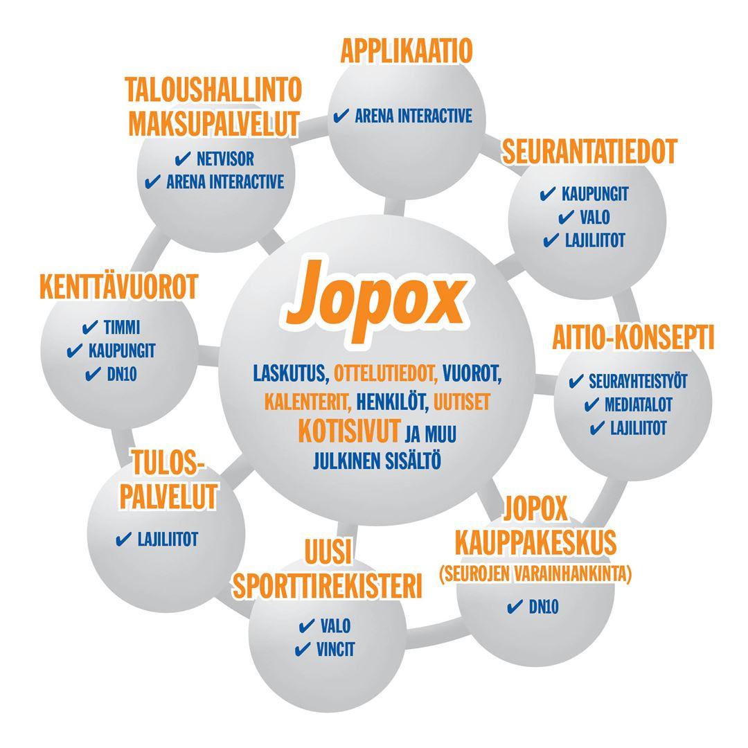 Jopoxin mahdollisuudet vain kasvavat.